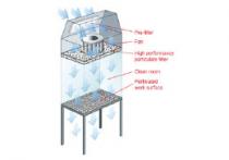 Модуль ламинарного потока воздуха
