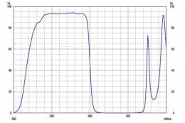 Коротковолновой фильтр XUS0300/ UV 300nm